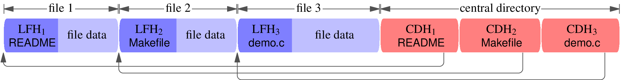 A block diagram of the structure of a zip file. The central directory header consists of three central directory headers labeled CDH[1] (README), CDH[1] (Makefile), and CDH[3] (demo.c). The central directory headers point backwards to three local file headers LFH[1] (README), LFH[2] (Makefile), and LFH[3] (demo.c). Each local file header is joined with file data. The three joined blocks of (local file header, file data) are labeled file 1, file 2, and file 3.