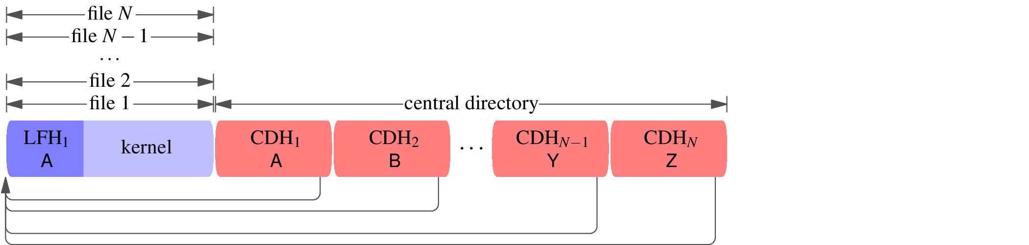 A block diagram of a zip file with fully overlapping files. The central directory header consists of central directory headers CDH[1], CDH[2], ..., CDH[N−1], CDH[N], with filenames A, B, ..., Y, Z. There is a single local file header LFH[1] with filename A whose file data is a compressed kernel. Every one of the central directory headers points backwards to the same local file header, LFH[1]. The lone file is multiply labeled file 1, file 2, ..., file N−1, file N.