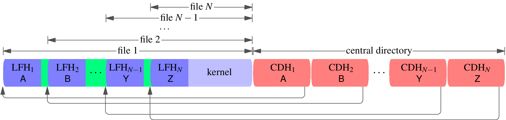 A block diagram of a zip file with quoted local file headers. The central directory header consists of central directory headers CDH[1], CDH[2], ..., CDH[N−1], CDH[N], with filenames A, B, ..., Y, Z. The central directory headers point to corresponding local file headers LFH[1], LFH[2], ..., LFH[N−1], LFH[N] with filenames A, B, ..., Y, Z. The files are drawn and labeled to show that file 1 does not end before file 2 begins; rather file 1 contains file 2, file 2 contains file 3, and so on. There is a small green-colored space between LFH[1] and LFH[2], and between LFH[2] and LFH[3], etc., to stand for quoting the following local file header using an uncompressed DEFLATE block. The file data of the final file, whose local file header is LFH[N] and whose filename is Z, does not contain any other files, only the compressed kernel.