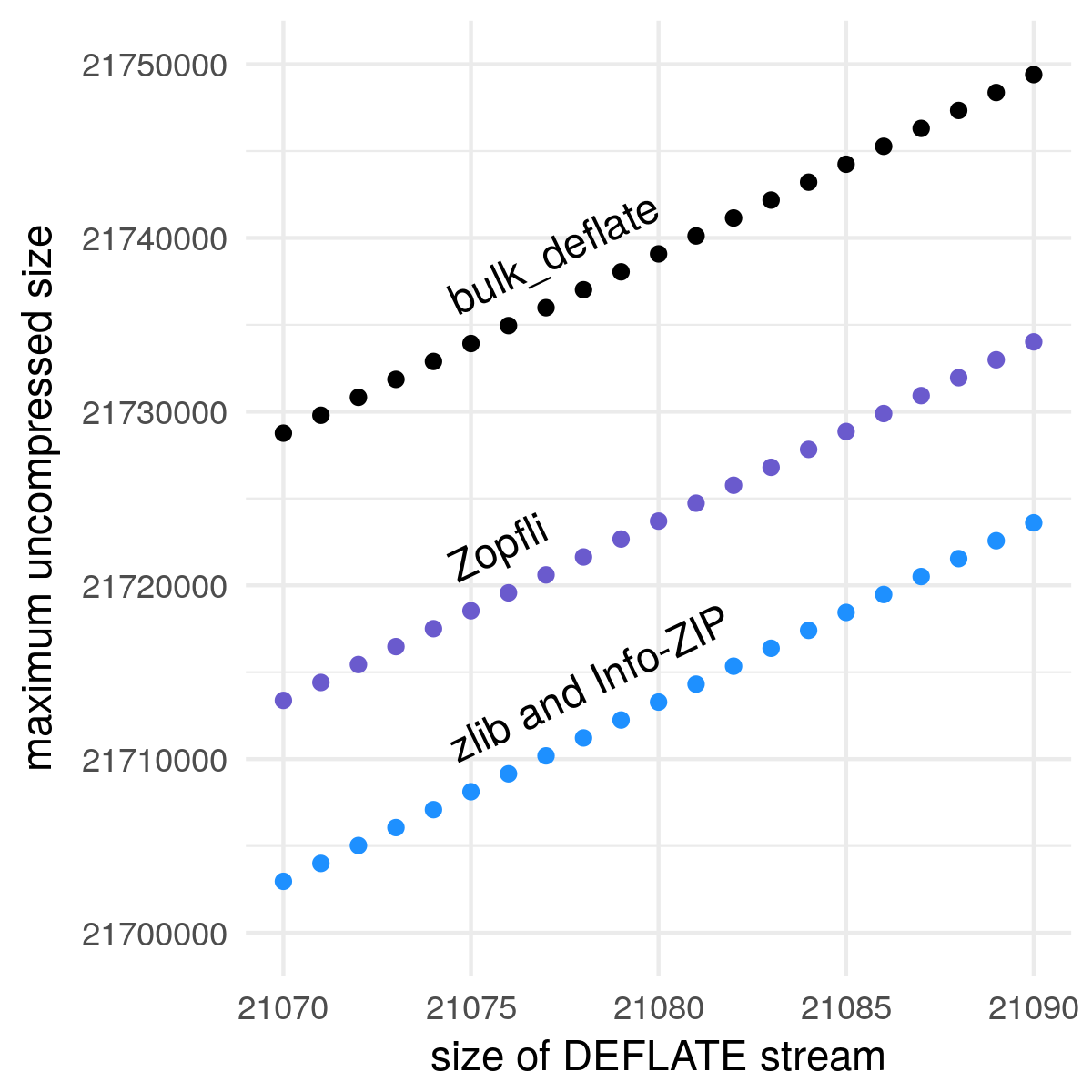 A scatterplot showing the maximum uncompressed data for a given DEFLATE stream size, for four compression engines: bulk_deflate, Zopfli, zlib, and Info-ZIP. The points form three lines because zlib and Info-ZIP were identical. All three lines have a slope of 1032. For a given DEFLATE stream size, bulk_deflate compresses about 15 kB more than Zopfli, and Zopfli compresses about 10 kB more than zlib/Info-ZIP.
